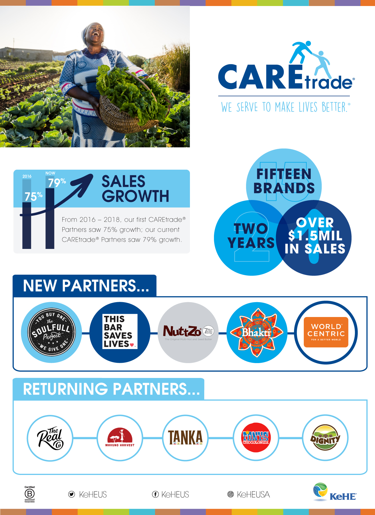 CAREtrade Infographic